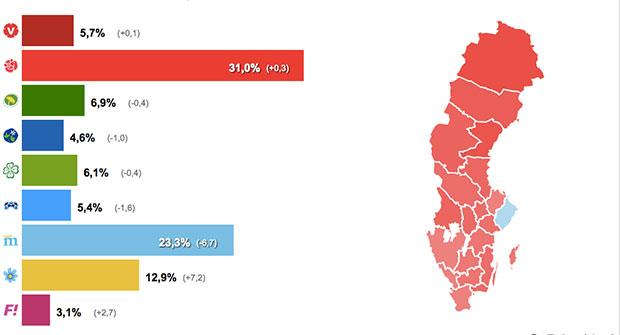 Valet 2014 - Resultat